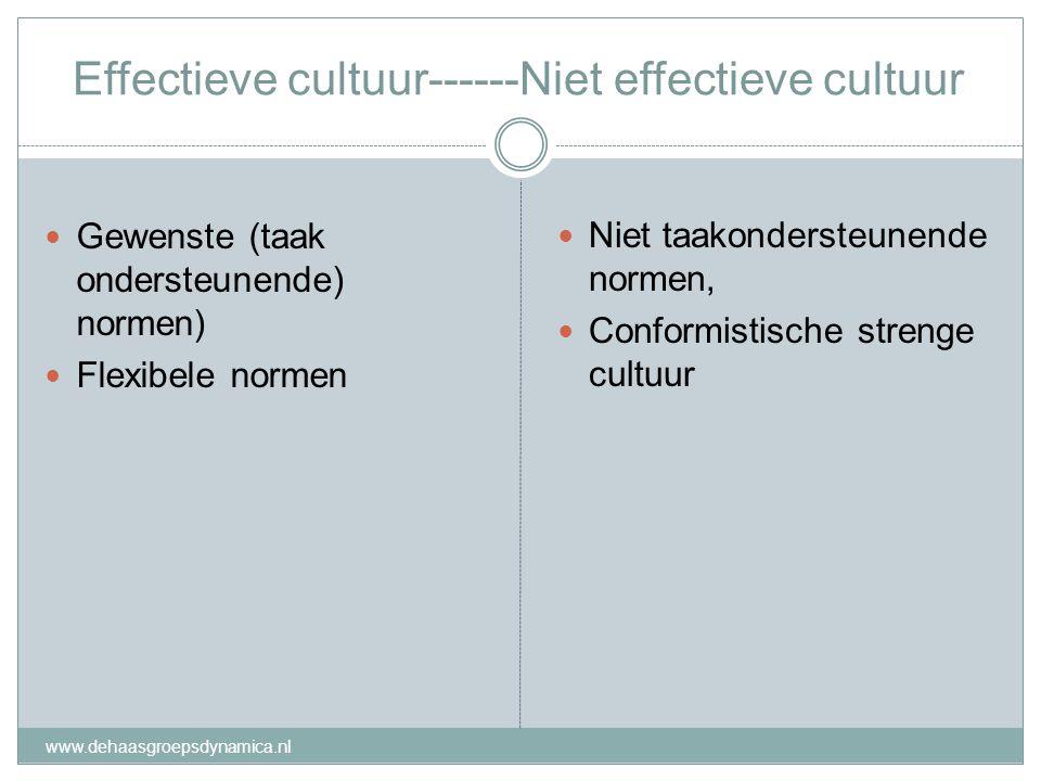 Effectieve cultuur------Niet effectieve cultuur Gewenste (taak ondersteunende) normen) Flexibele normen Niet taakondersteunende normen, Conformistisch