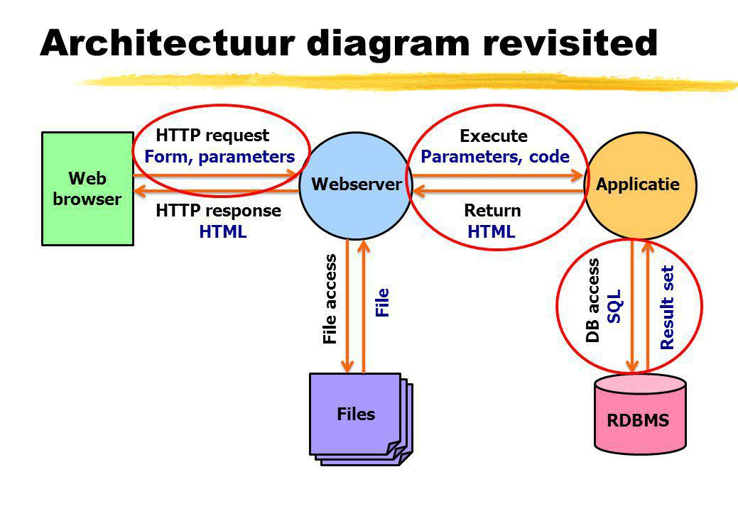 Architectuur diagram revisited Webserver Web browser Applicatie RDBMS Files HTTP request HTTP response File access DB access Execute Return Parameters, code HTML Form, parameters HTML SQL Result set File