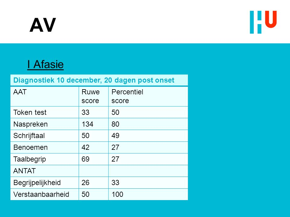 AV I Afasie Diagnostiek 10 december, 20 dagen post onset AATRuwe score Percentiel score Token test3350 Naspreken13480 Schrijftaal5049 Benoemen4227 Taalbegrip6927 ANTAT Begrijpelijkheid2633 Verstaanbaarheid50100