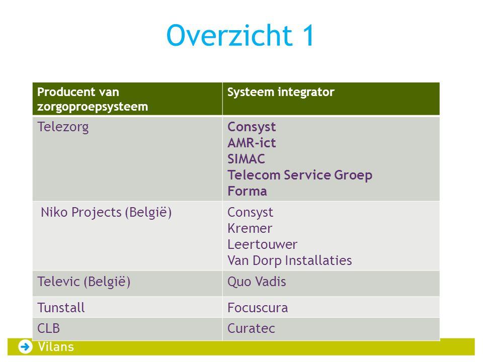 Overzicht 1 Producent van zorgoproepsysteem Systeem integrator TelezorgConsyst AMR-ict SIMAC Telecom Service Groep Forma Niko Projects (België)Consyst
