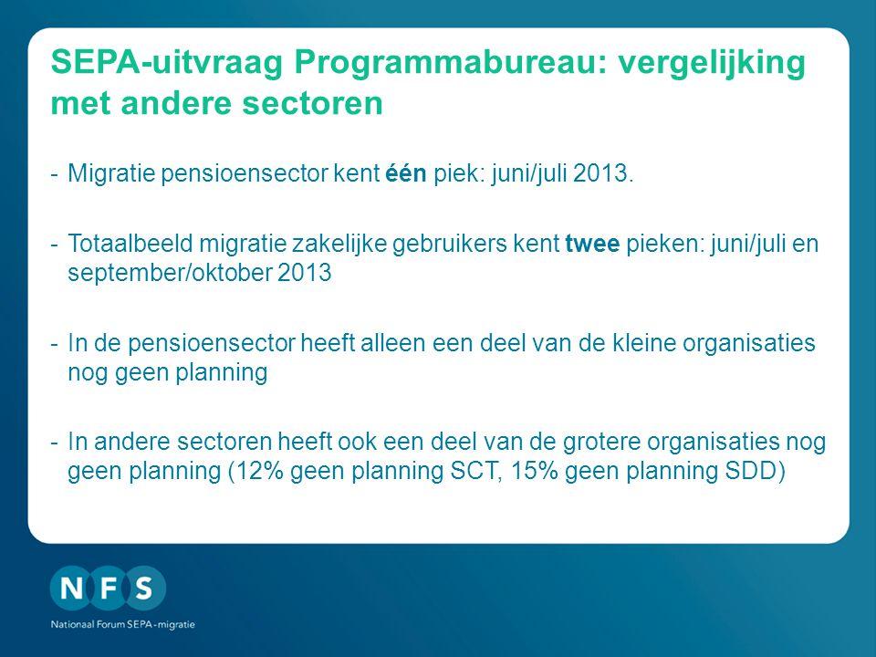 SEPA-uitvraag Programmabureau: vergelijking met andere sectoren -Migratie pensioensector kent één piek: juni/juli 2013. -Totaalbeeld migratie zakelijk