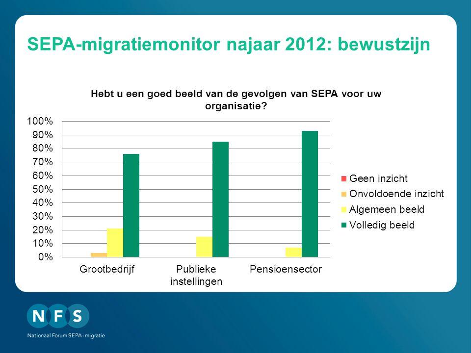 SEPA-migratiemonitor najaar 2012: bewustzijn