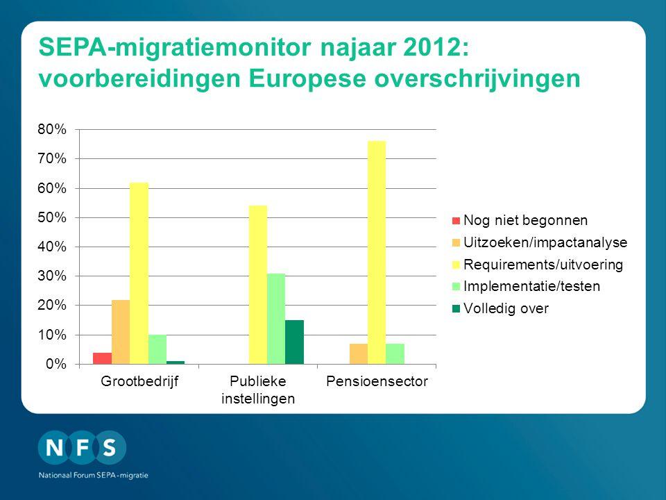SEPA-migratiemonitor najaar 2012: voorbereidingen Europese overschrijvingen