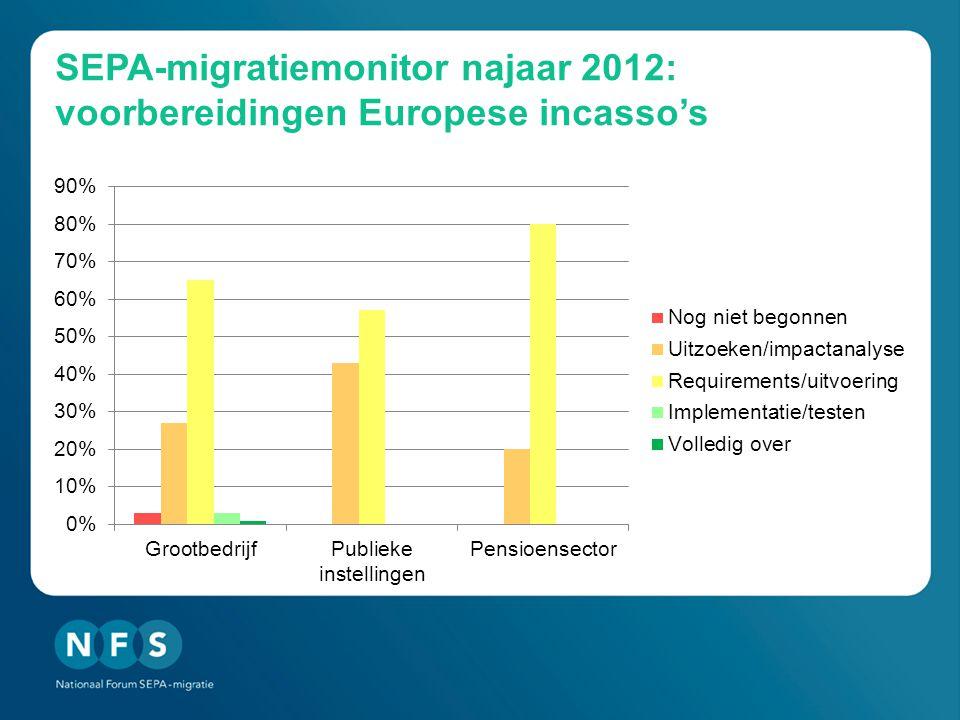 SEPA-migratiemonitor najaar 2012: voorbereidingen Europese incasso's
