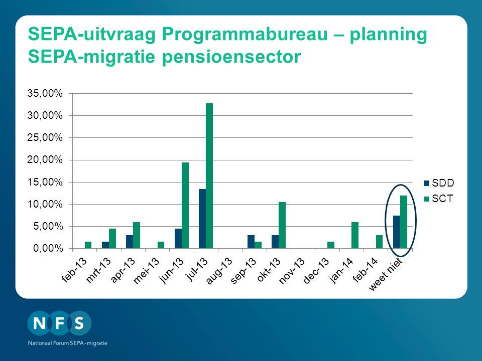 SEPA-uitvraag Programmabureau – planning SEPA-migratie pensioensector