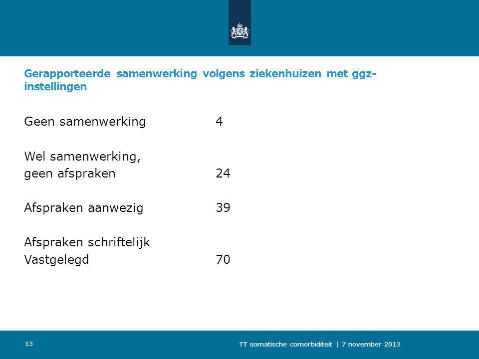 Gerapporteerde samenwerking volgens ziekenhuizen met ggz- instellingen Geen samenwerking4 Wel samenwerking, geen afspraken24 Afspraken aanwezig39 Afsp