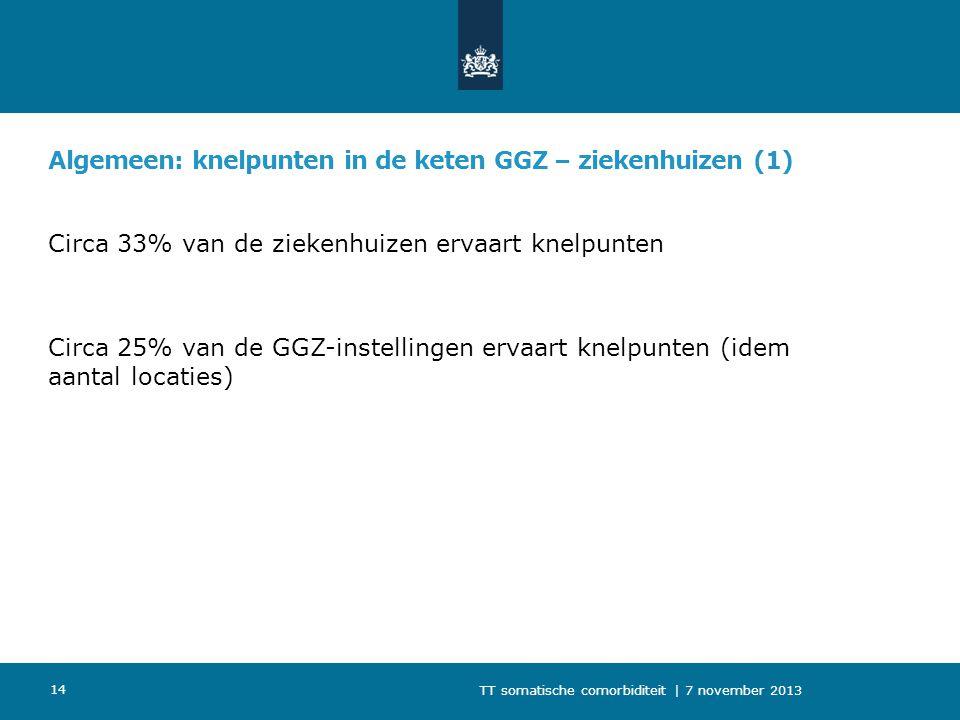 Algemeen: knelpunten in de keten GGZ – ziekenhuizen (1) Circa 33% van de ziekenhuizen ervaart knelpunten Circa 25% van de GGZ-instellingen ervaart kne