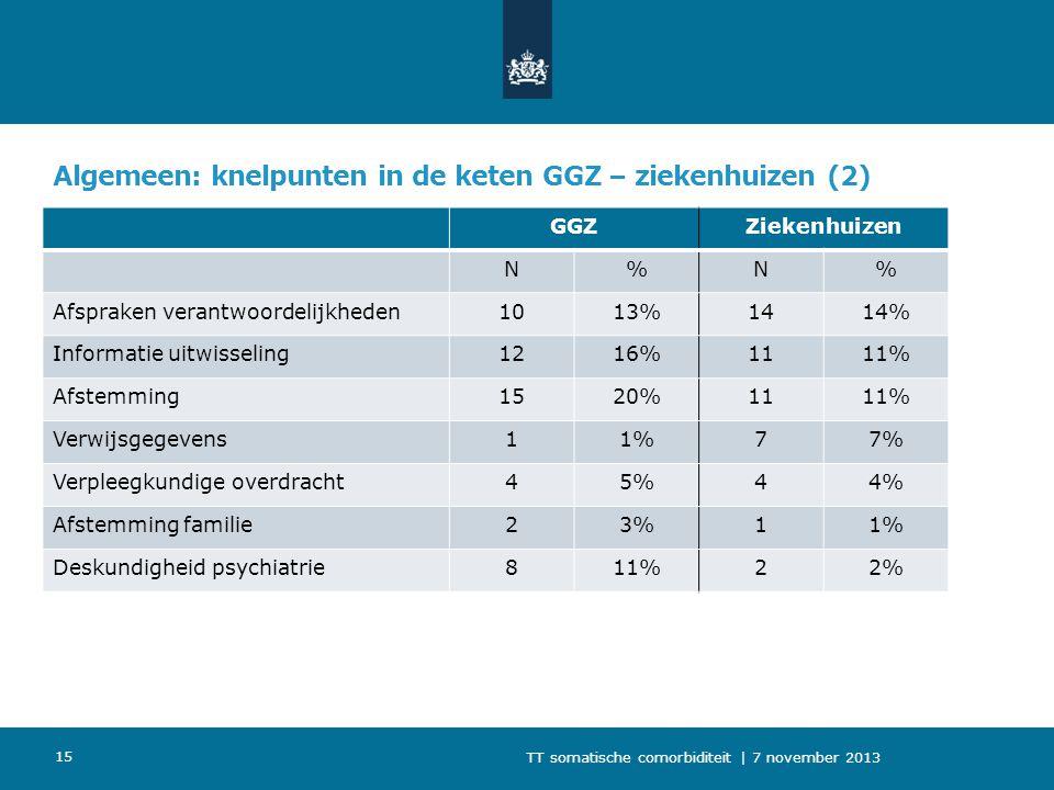 Algemeen: knelpunten in de keten GGZ – ziekenhuizen (2) GGZZiekenhuizen N%N% Afspraken verantwoordelijkheden1013%1414% Informatie uitwisseling1216%111