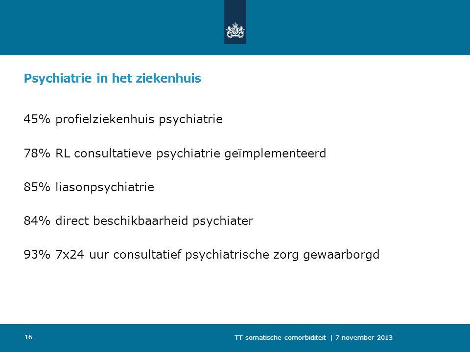 Psychiatrie in het ziekenhuis 45% profielziekenhuis psychiatrie 78% RL consultatieve psychiatrie geïmplementeerd 85% liasonpsychiatrie 84% direct besc