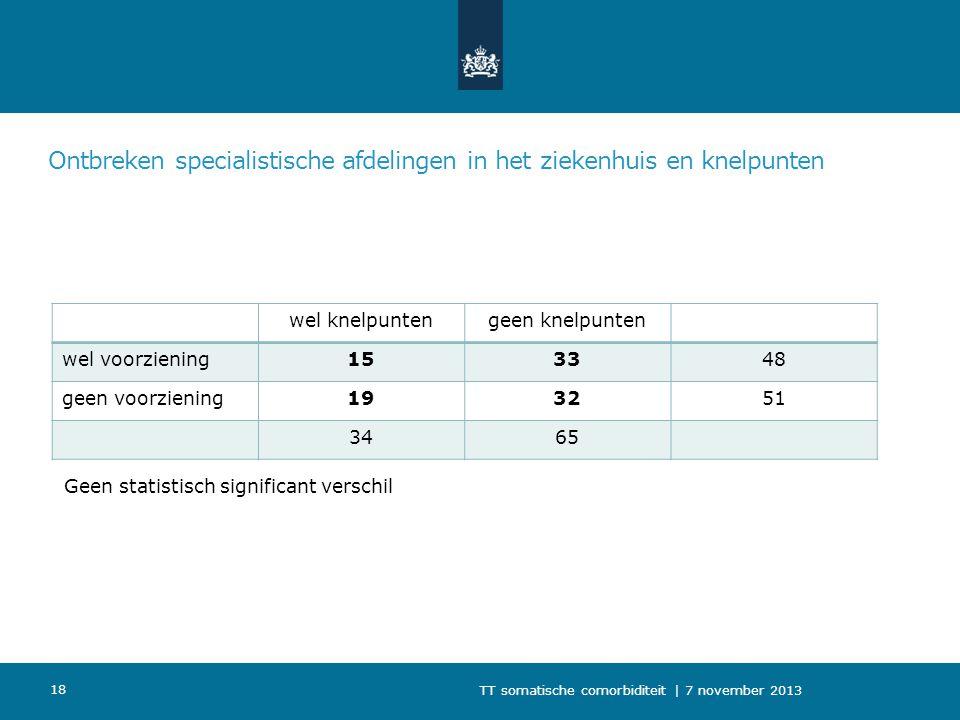 Ontbreken specialistische afdelingen in het ziekenhuis en knelpunten wel knelpuntengeen knelpunten wel voorziening153348 geen voorziening193251 3465 T