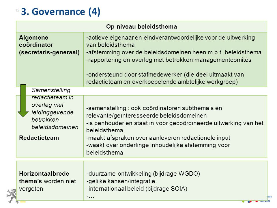 3. Governance (4) 12 Op niveau beleidsthema Algemene coördinator (secretaris-generaal) -actieve eigenaar en eindverantwoordelijke voor de uitwerking v