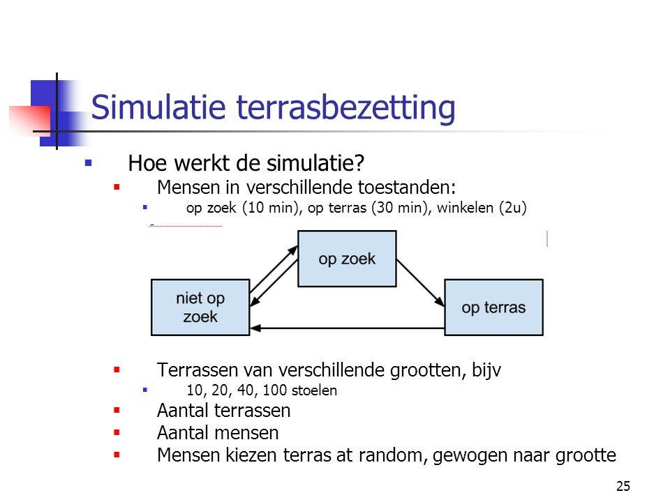 25 Simulatie terrasbezetting  Hoe werkt de simulatie.