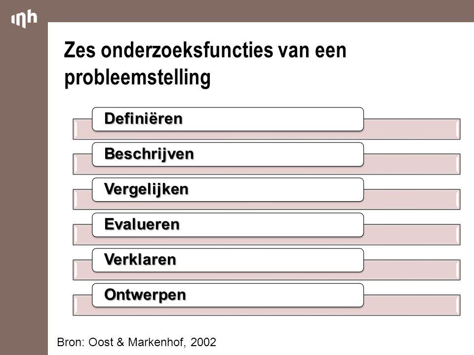Zes onderzoeksfuncties van een probleemstelling Definiëren Beschrijven Vergelijken Evalueren Verklaren Ontwerpen Bron: Oost & Markenhof, 2002