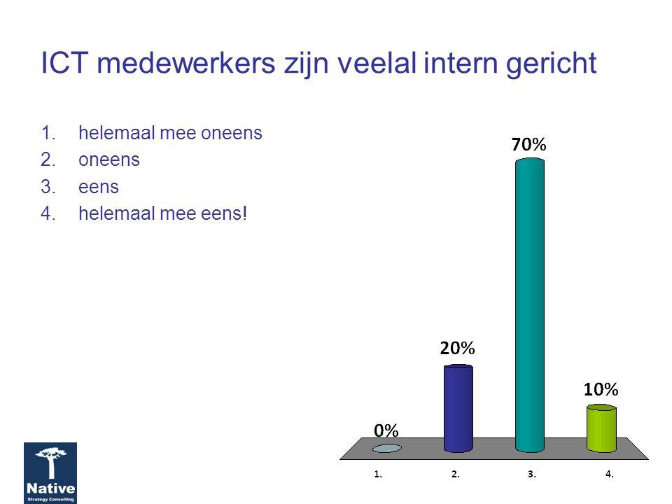 ICT medewerkers zijn veelal intern gericht 1.helemaal mee oneens 2.oneens 3.eens 4.helemaal mee eens!