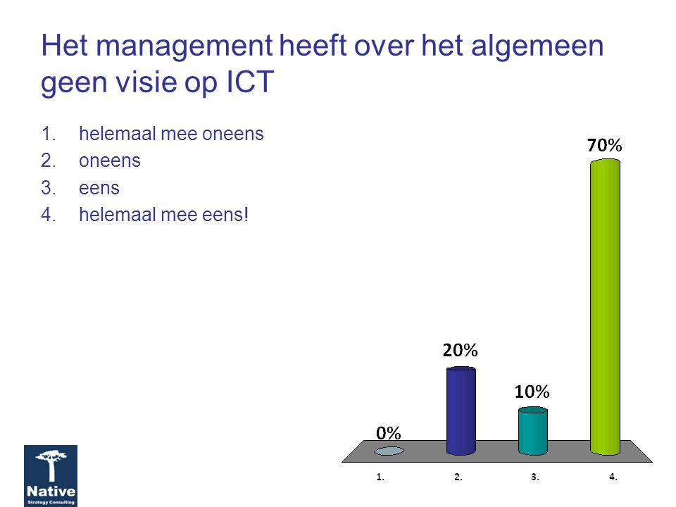 Het management heeft over het algemeen geen visie op ICT 1.helemaal mee oneens 2.oneens 3.eens 4.helemaal mee eens!