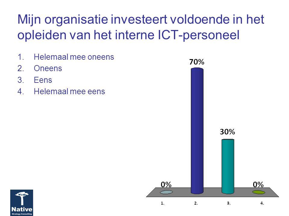 Mijn organisatie investeert voldoende in het opleiden van het interne ICT-personeel 1.Helemaal mee oneens 2.Oneens 3.Eens 4.Helemaal mee eens