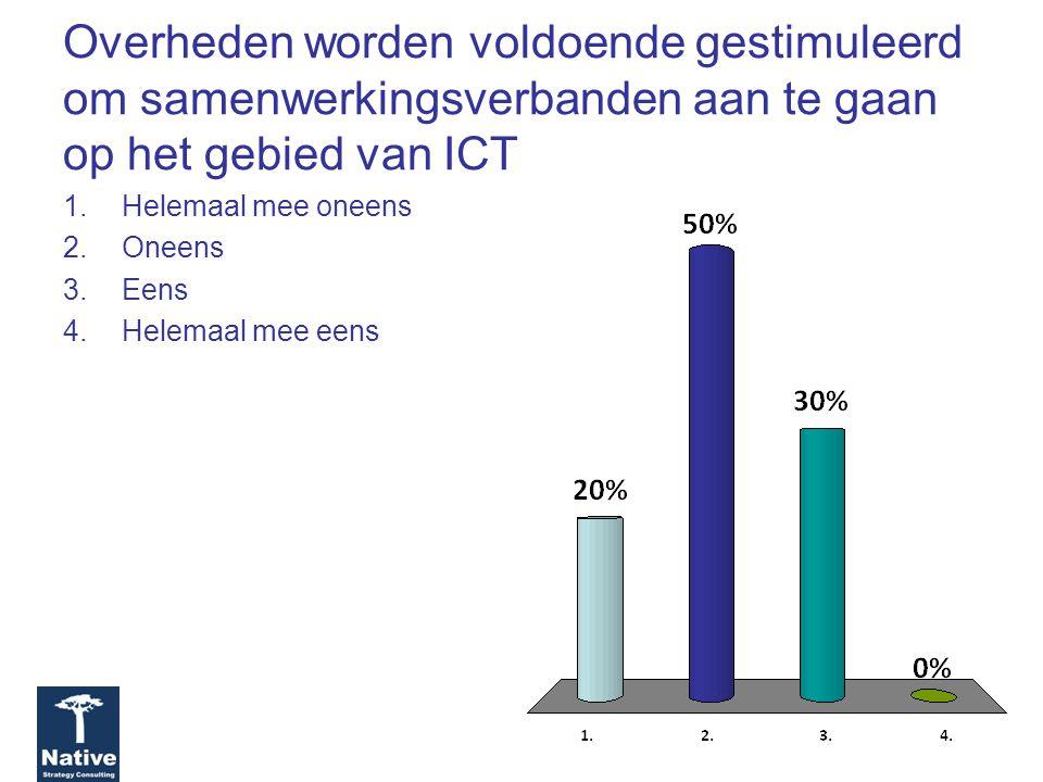 Overheden worden voldoende gestimuleerd om samenwerkingsverbanden aan te gaan op het gebied van ICT 1.Helemaal mee oneens 2.Oneens 3.Eens 4.Helemaal mee eens