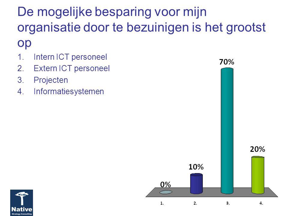 De mogelijke besparing voor mijn organisatie door te bezuinigen is het grootst op 1.Intern ICT personeel 2.Extern ICT personeel 3.Projecten 4.Informatiesystemen