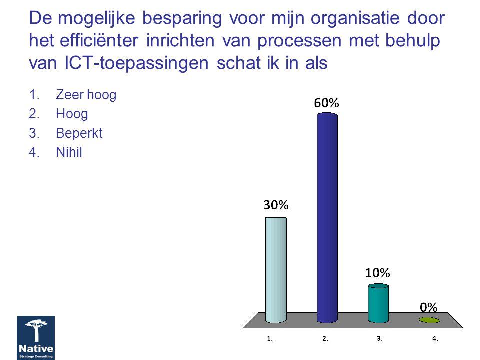 De mogelijke besparing voor mijn organisatie door het efficiënter inrichten van processen met behulp van ICT-toepassingen schat ik in als 1.Zeer hoog 2.Hoog 3.Beperkt 4.Nihil