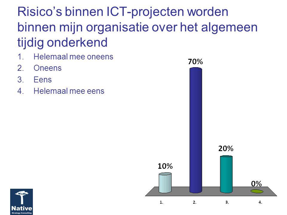 Risico's binnen ICT-projecten worden binnen mijn organisatie over het algemeen tijdig onderkend 1.Helemaal mee oneens 2.Oneens 3.Eens 4.Helemaal mee eens
