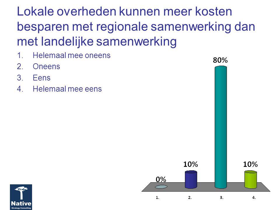 Lokale overheden kunnen meer kosten besparen met regionale samenwerking dan met landelijke samenwerking 1.Helemaal mee oneens 2.Oneens 3.Eens 4.Helemaal mee eens