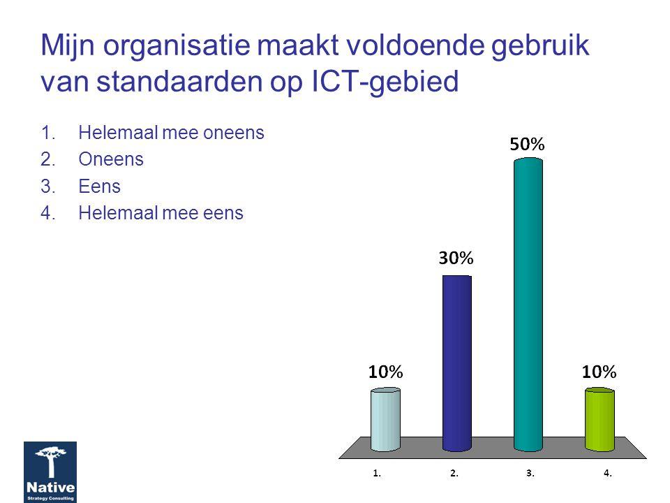 Mijn organisatie maakt voldoende gebruik van standaarden op ICT-gebied 1.Helemaal mee oneens 2.Oneens 3.Eens 4.Helemaal mee eens