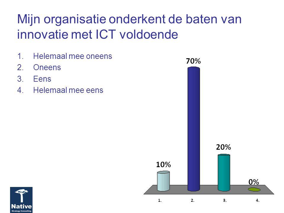 Mijn organisatie onderkent de baten van innovatie met ICT voldoende 1.Helemaal mee oneens 2.Oneens 3.Eens 4.Helemaal mee eens