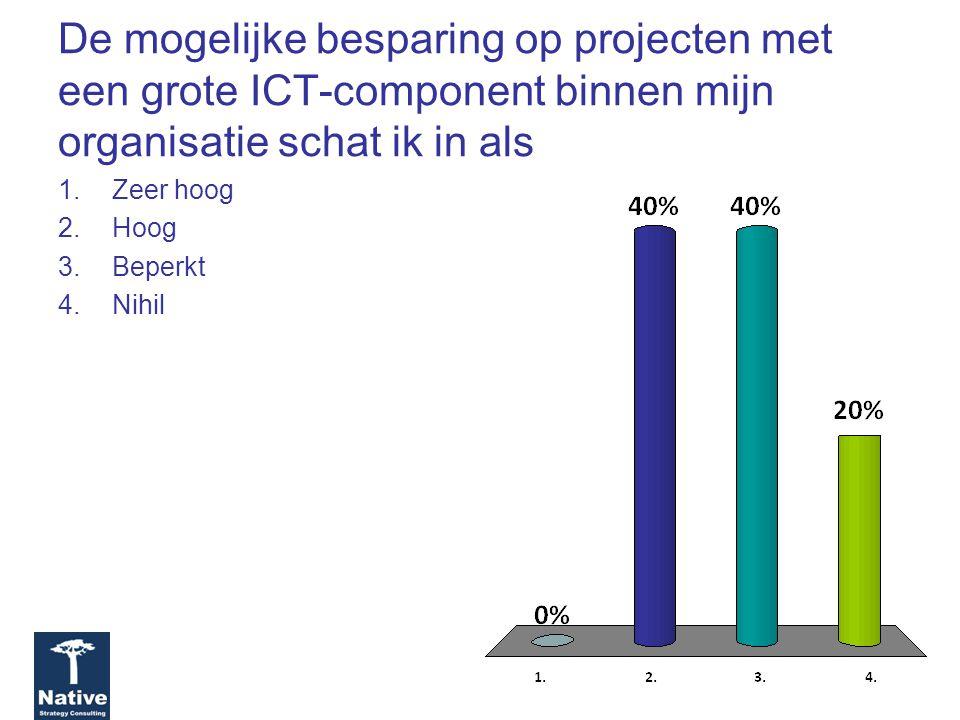 De mogelijke besparing op projecten met een grote ICT-component binnen mijn organisatie schat ik in als 1.Zeer hoog 2.Hoog 3.Beperkt 4.Nihil