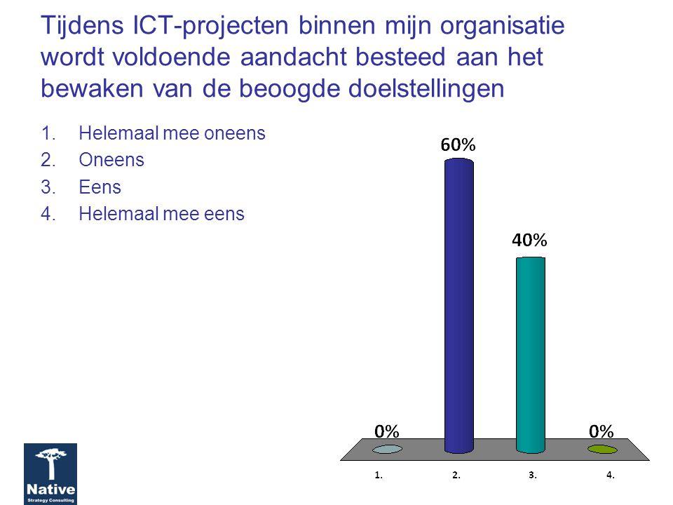 Tijdens ICT-projecten binnen mijn organisatie wordt voldoende aandacht besteed aan het bewaken van de beoogde doelstellingen 1.Helemaal mee oneens 2.Oneens 3.Eens 4.Helemaal mee eens
