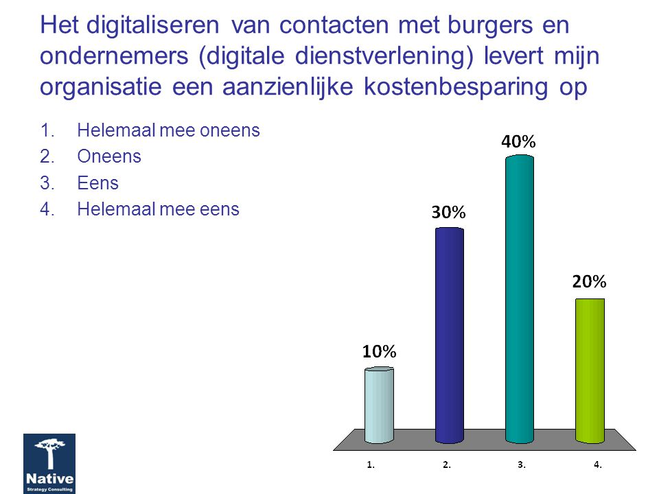 Het digitaliseren van contacten met burgers en ondernemers (digitale dienstverlening) levert mijn organisatie een aanzienlijke kostenbesparing op 1.Helemaal mee oneens 2.Oneens 3.Eens 4.Helemaal mee eens