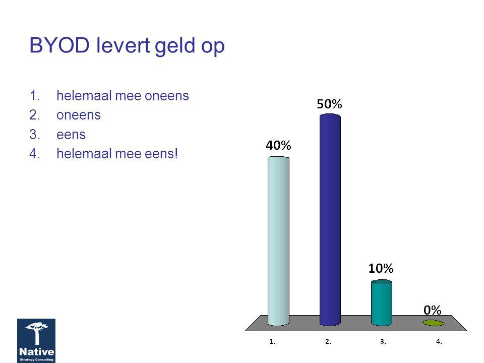 BYOD levert geld op 1.helemaal mee oneens 2.oneens 3.eens 4.helemaal mee eens!