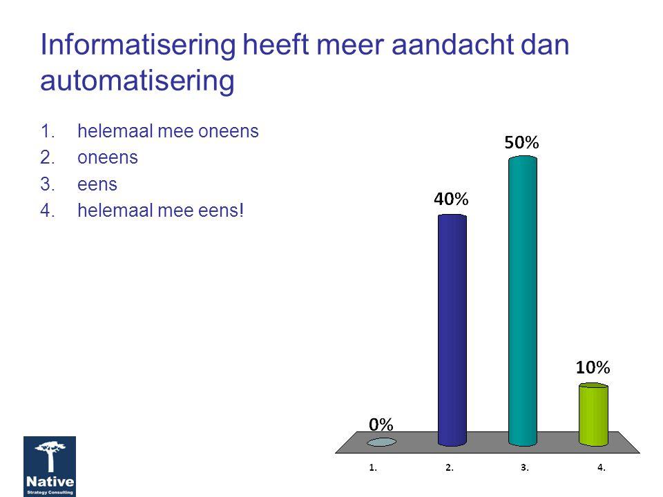 Informatisering heeft meer aandacht dan automatisering 1.helemaal mee oneens 2.oneens 3.eens 4.helemaal mee eens!