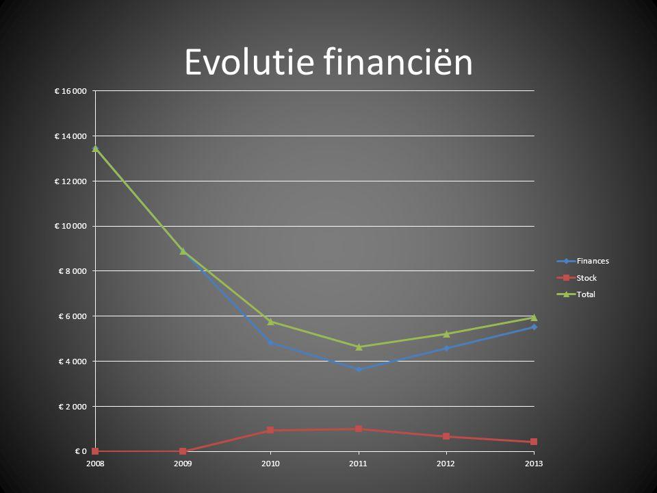 Evolutie financiën