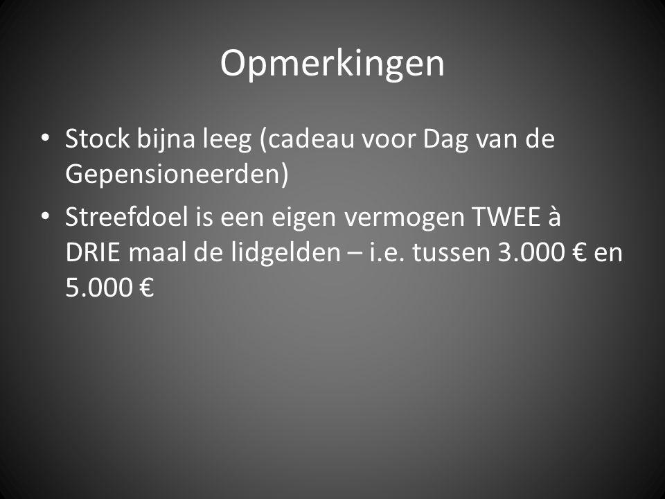 Opmerkingen Stock bijna leeg (cadeau voor Dag van de Gepensioneerden) Streefdoel is een eigen vermogen TWEE à DRIE maal de lidgelden – i.e. tussen 3.0