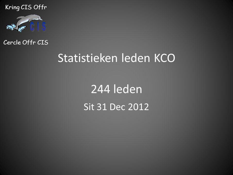 Kring CIS Offr Cercle Offr CIS Statistieken leden KCO 244 leden Sit 31 Dec 2012