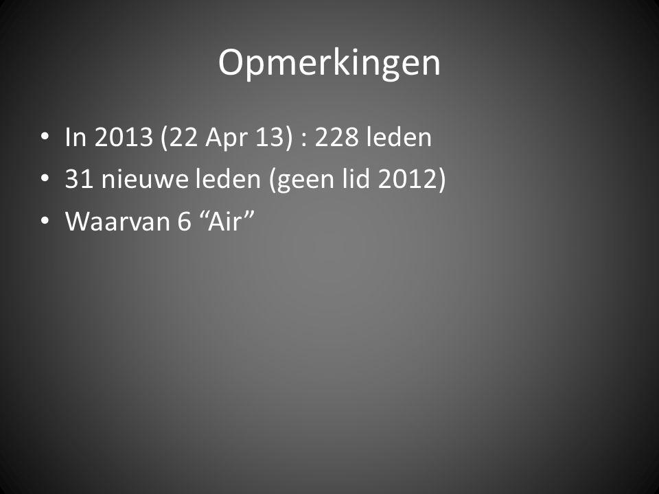 """Opmerkingen In 2013 (22 Apr 13) : 228 leden 31 nieuwe leden (geen lid 2012) Waarvan 6 """"Air"""""""