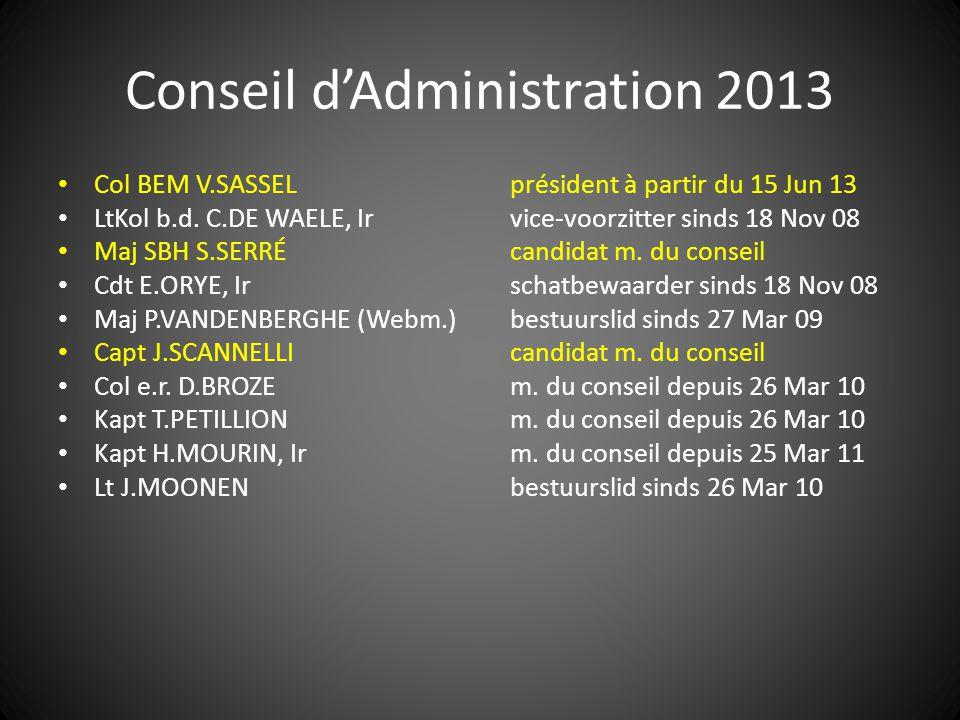 Conseil d'Administration 2013 Col BEM V.SASSELprésident à partir du 15 Jun 13 LtKol b.d. C.DE WAELE, Irvice-voorzitter sinds 18 Nov 08 Maj SBH S.SERRÉ
