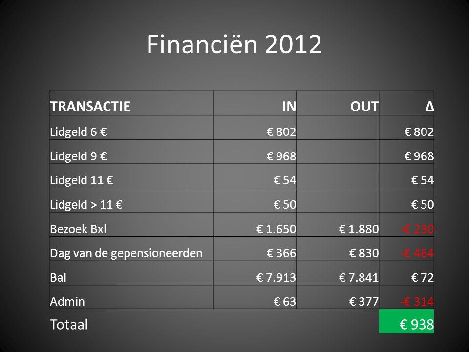 Financiën 2012 TRANSACTIEINOUT∆ Lidgeld 6 €€ 802 Lidgeld 9 €€ 968 Lidgeld 11 €€ 54 Lidgeld > 11 €€ 50 Bezoek Bxl€ 1.650€ 1.880-€ 230 Dag van de gepens