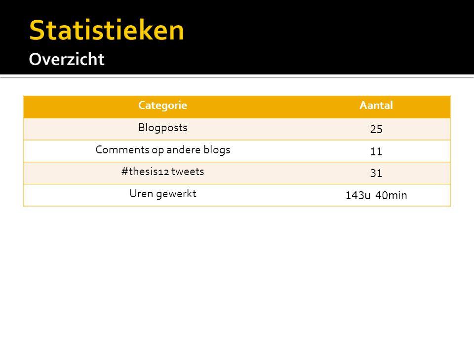 CategorieAantal Blogposts 25 Comments op andere blogs 11 #thesis12 tweets 31 Uren gewerkt 143u 40min