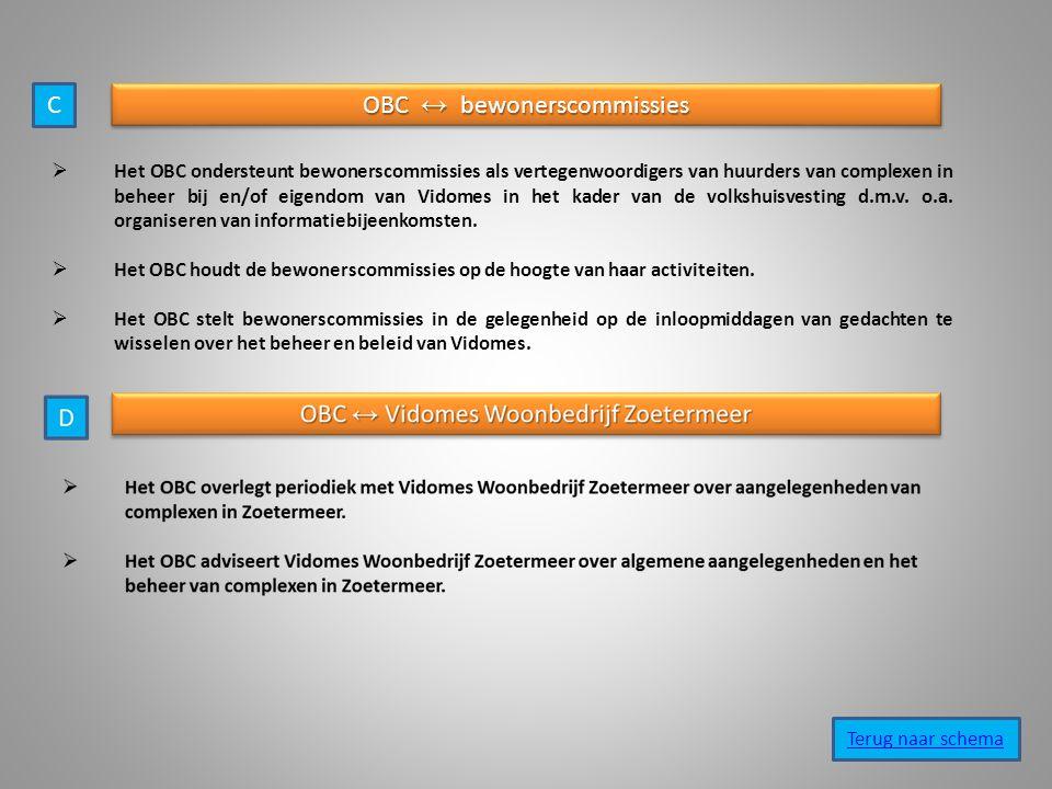 OBC ↔ bewonerscommissies  Het OBC ondersteunt bewonerscommissies als vertegenwoordigers van huurders van complexen in beheer bij en/of eigendom van Vidomes in het kader van de volkshuisvesting d.m.v.
