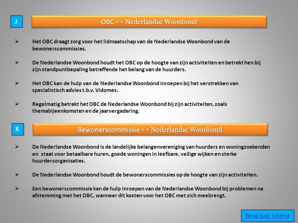 J OBC ↔ Nederlandse Woonbond  Het OBC draagt zorg voor het lidmaatschap van de Nederlandse Woonbond van de bewonerscommissies.