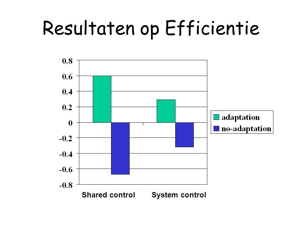 Resultaten op Efficientie Shared controlSystem control