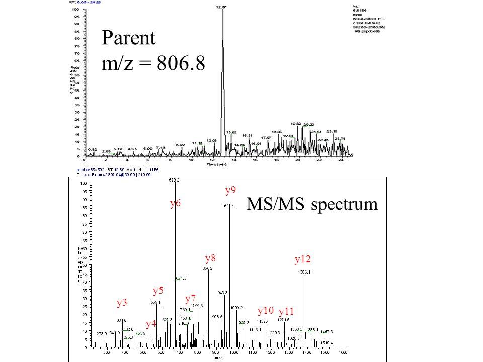 Parent m/z = 806.8 MS/MS spectrum y3 y4 y5 y6 y7 y8 y9 y10 y11 y12