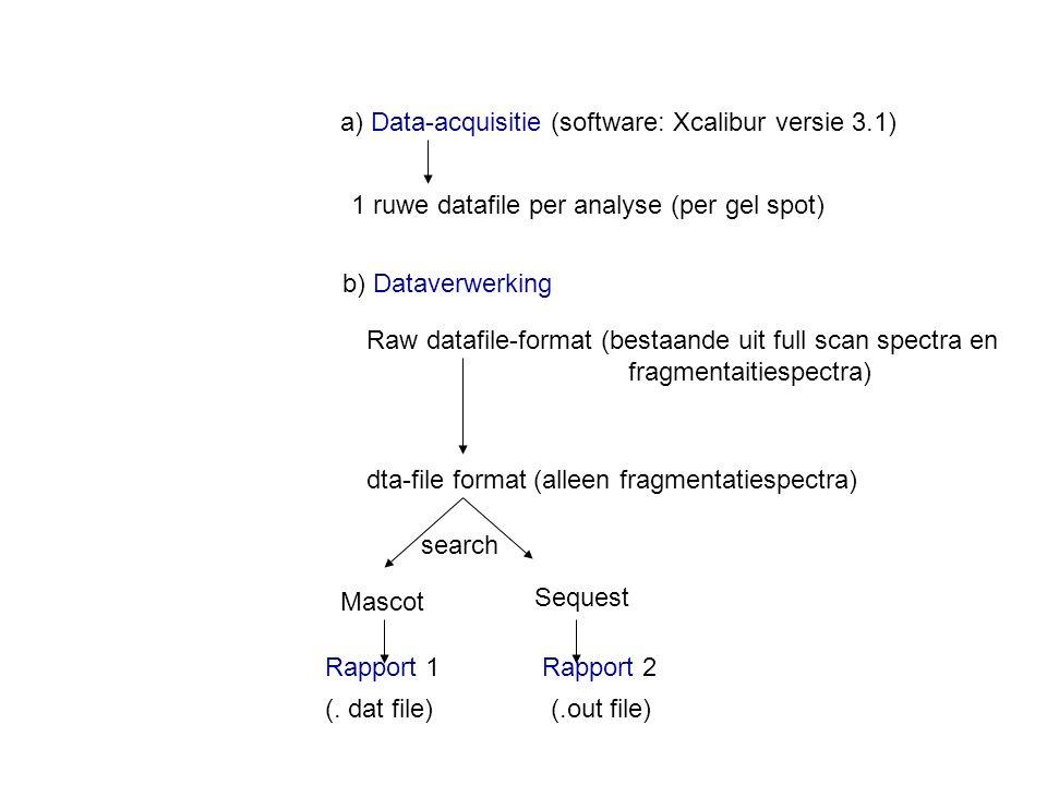 b) Dataverwerking 1 ruwe datafile per analyse (per gel spot) a) Data-acquisitie (software: Xcalibur versie 3.1) Raw datafile-format (bestaande uit full scan spectra en fragmentaitiespectra) dta-file format (alleen fragmentatiespectra) Mascot Sequest Rapport 1 Rapport 2 (.