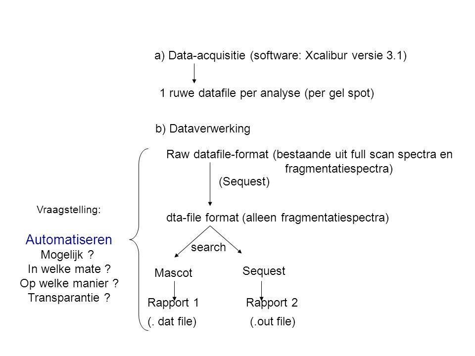 b) Dataverwerking 1 ruwe datafile per analyse (per gel spot) a) Data-acquisitie (software: Xcalibur versie 3.1) Raw datafile-format (bestaande uit full scan spectra en fragmentatiespectra) dta-file format (alleen fragmentatiespectra) Mascot Sequest Rapport 1 Rapport 2 (.