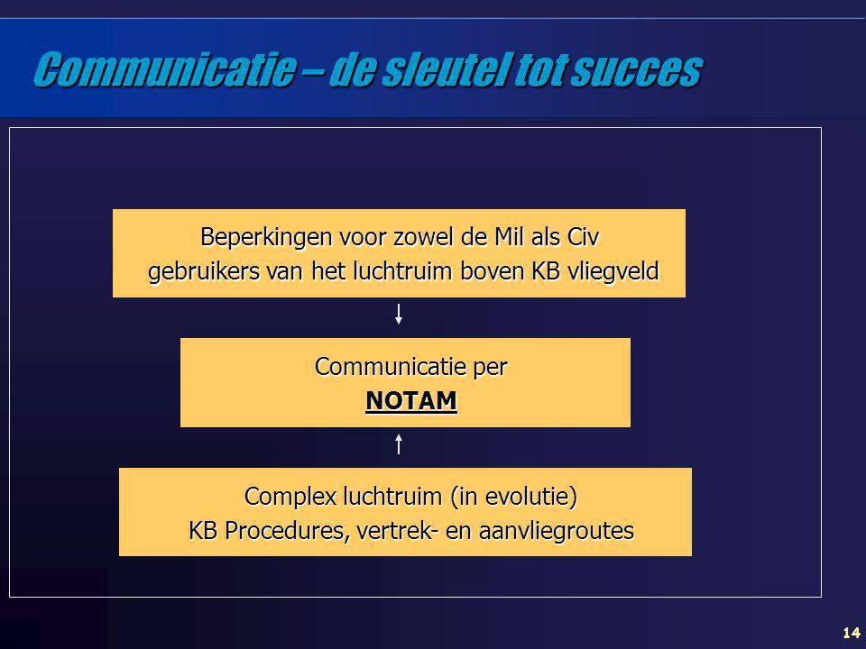14 Communicatie – de sleutel tot succes Beperkingen voor zowel de Mil als Civ gebruikers van het luchtruim boven KB vliegveld Communicatie per NOTAM C