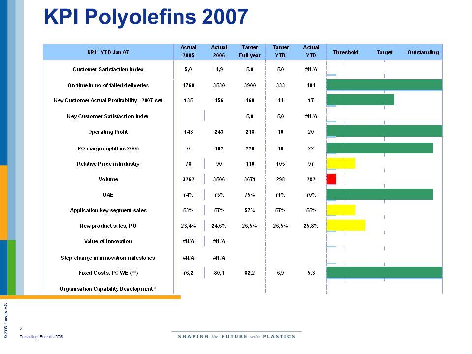 6 Presenting Borealis 2006 © 2005 Borealis A/S KPI Polyolefins 2007