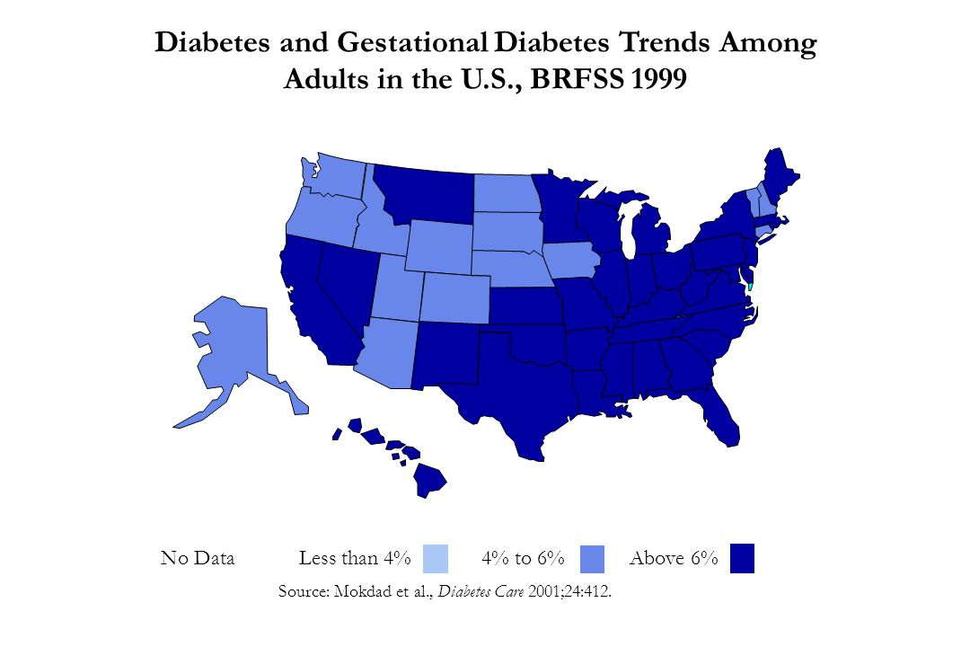 Source: Mokdad et al., Diabetes Care 2001;24:412. Diabetes and Gestational Diabetes Trends Among Adults in the U.S., BRFSS 1999 No Data Less than 4% 4