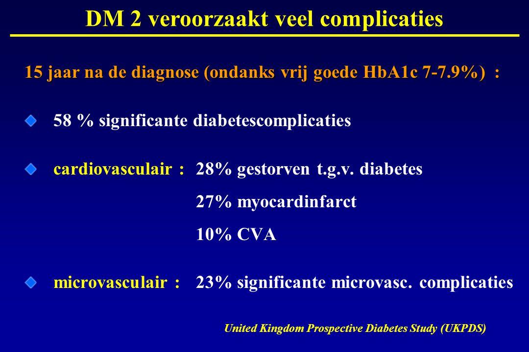 15 jaar na de diagnose (ondanks vrij goede HbA1c 7-7.9%) : 58 % significante diabetescomplicaties cardiovasculair : 28% gestorven t.g.v. diabetes 27%