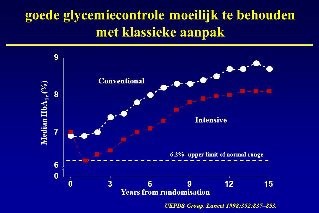goede glycemiecontrole moeilijk te behouden met klassieke aanpak UKPDS Group. Lancet 1998;352:837–853. 0 6 7 8 9 03691215 Median HbA 1c (%) Years from
